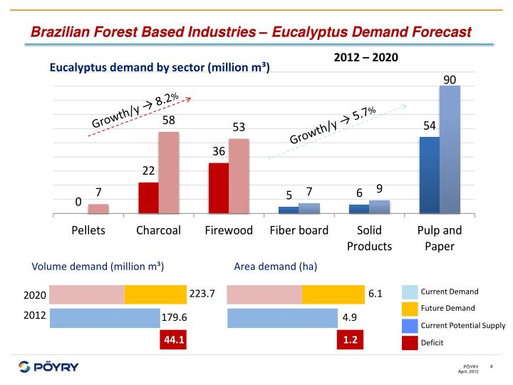 Brazilian Forest Based Industries – Eucalyptus Demand Forecast
