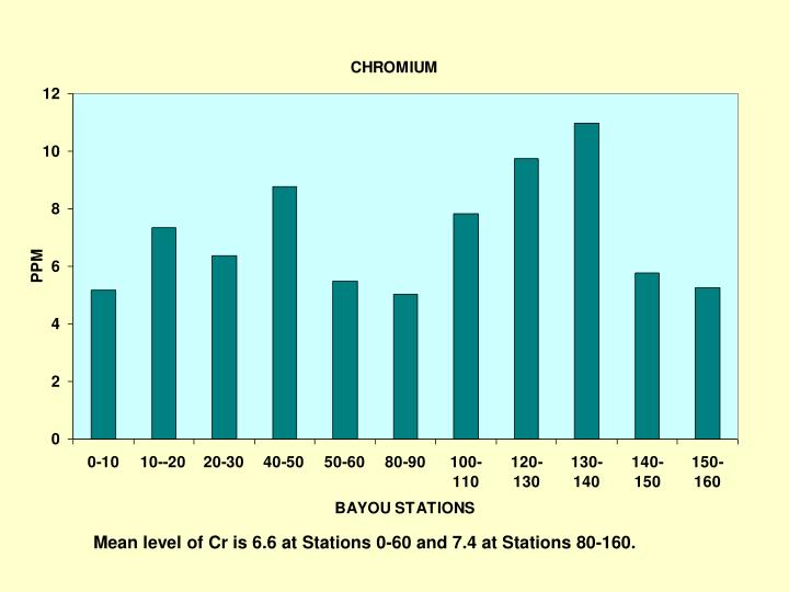 Mean level of Cr is 6.6 at Stations 0-60 and 7.4 at Stations 80-160.