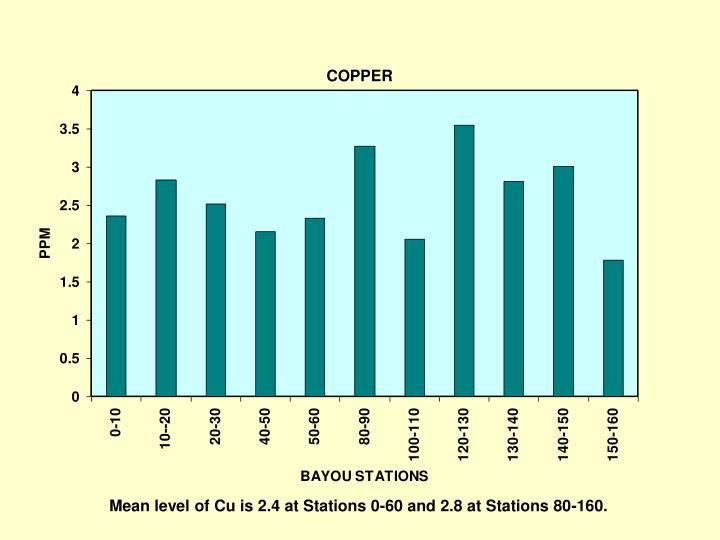 Mean level of Cu is 2.4 at Stations 0-60 and 2.8 at Stations 80-160.