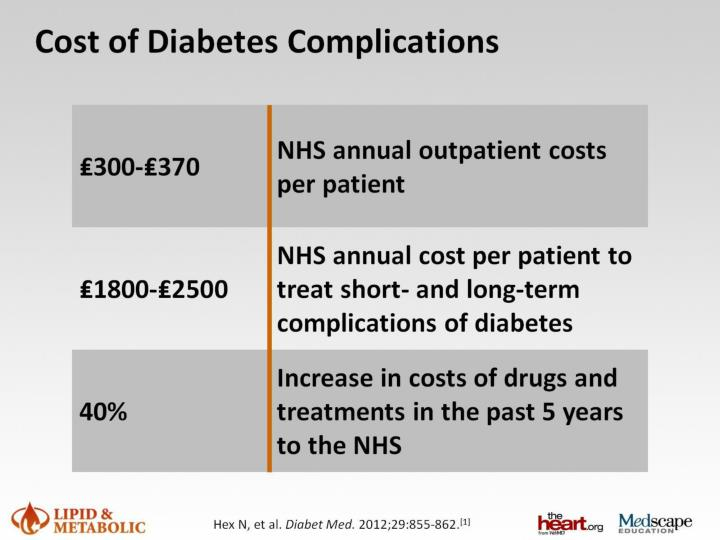 Cost of Diabetes Complications