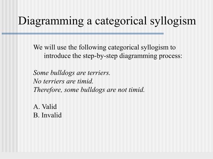 Diagramming a categorical syllogism