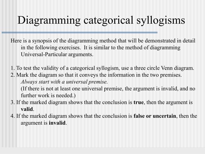 Diagramming categorical syllogisms