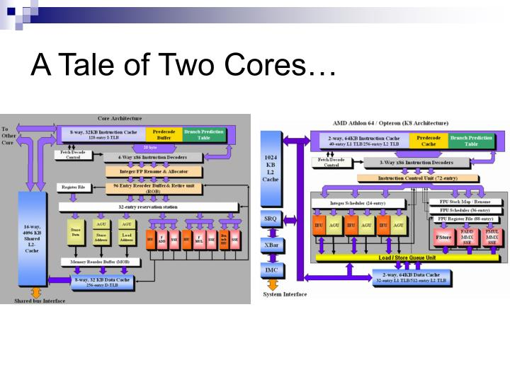 A Tale of Two Cores…