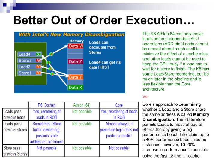 Better Out of Order Execution…