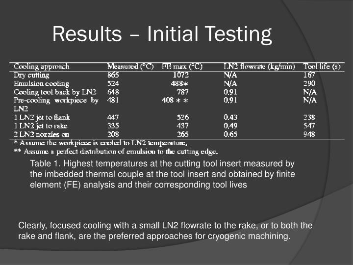 Results – Initial Testing