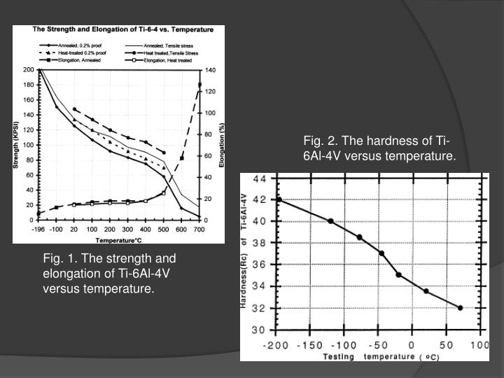 Fig. 2. The hardness of Ti-6Al-4V versus temperature.