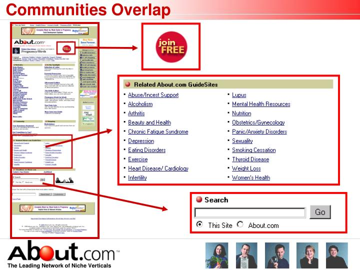 Communities Overlap