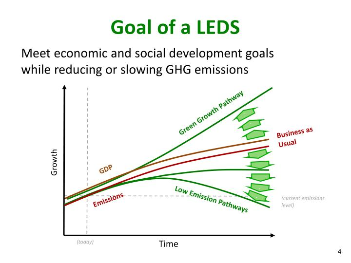Goal of a LEDS