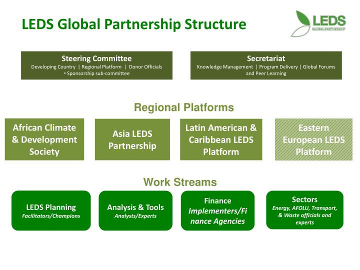 LEDS Global Partnership Structure