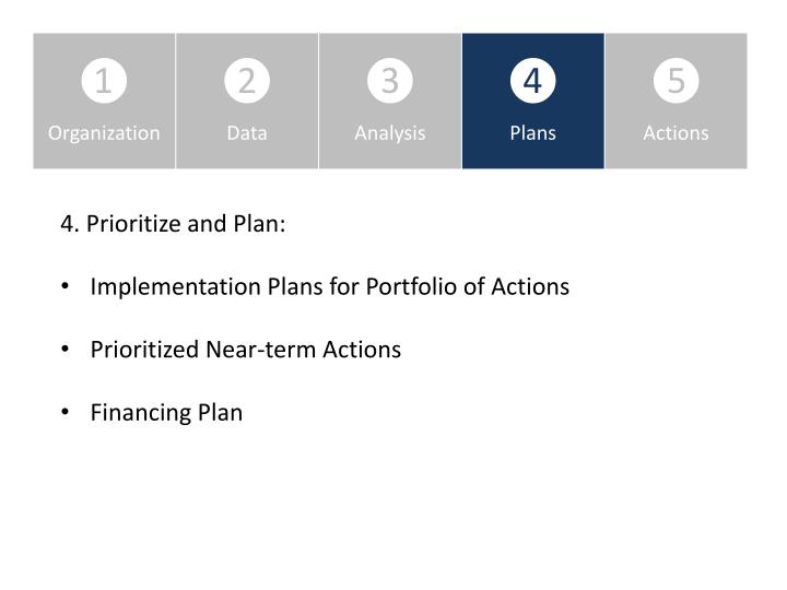 4. Prioritize and Plan: