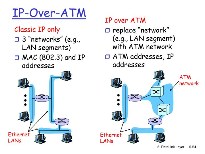 IP-Over-ATM