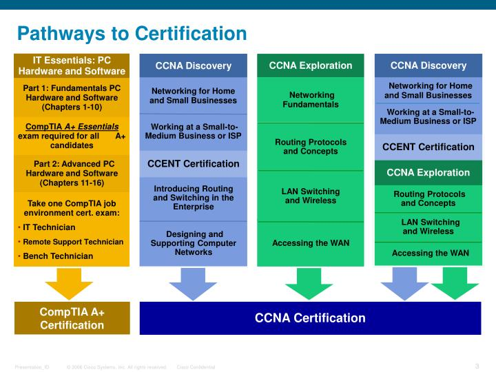 Pathways to certification