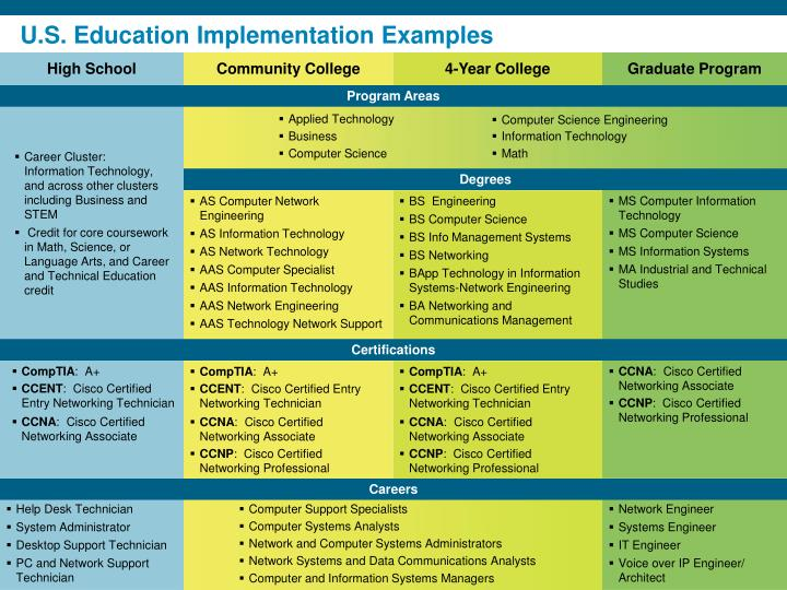 U s education implementation examples