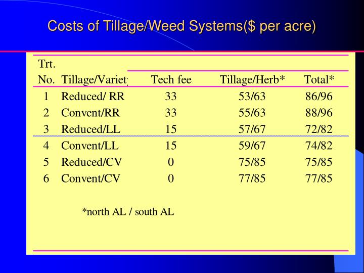 Costs of Tillage/Weed Systems($ per acre)
