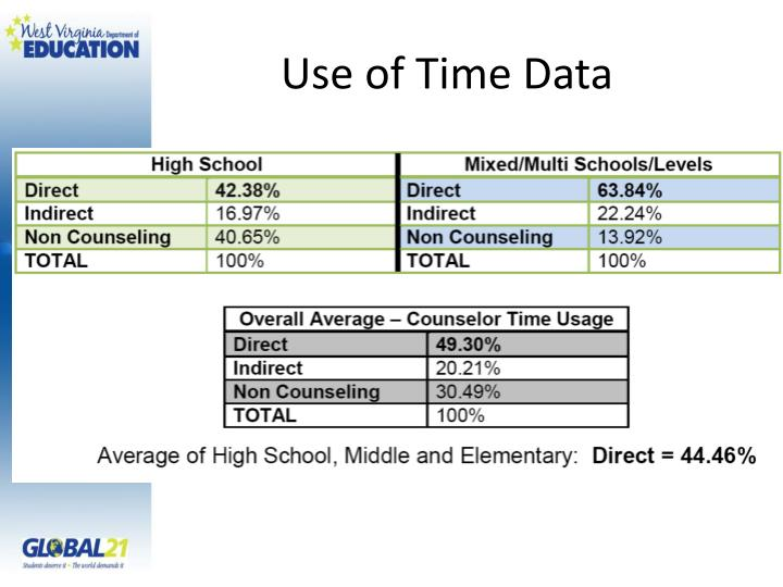 Use of Time Data