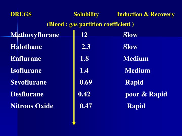 DRUGS	                      Solubility            Induction & Recovery