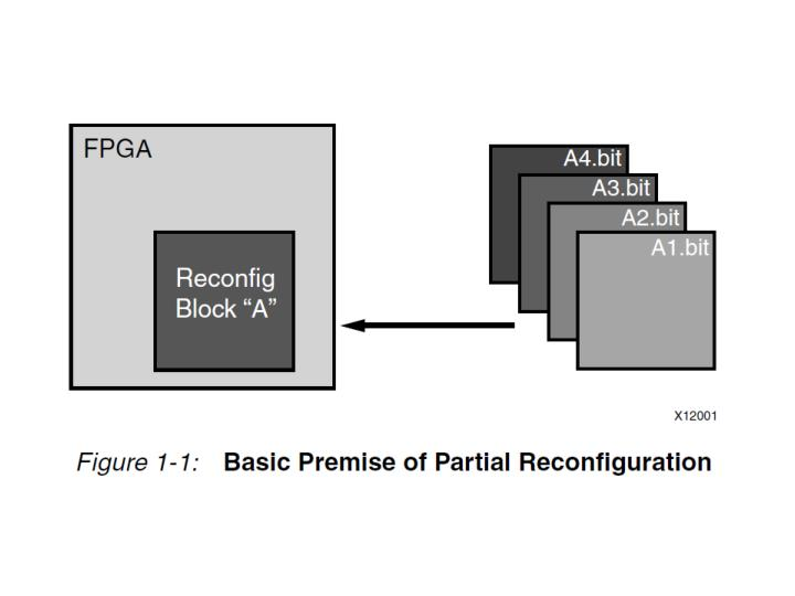 partial reconfiguration fpga thesis