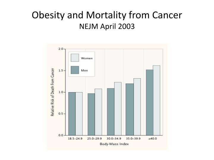 Obesity and Mortality from Cancer