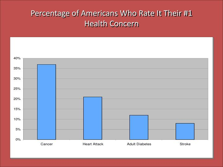 Percentage of Americans Who Rate It Their #1 Health Concern