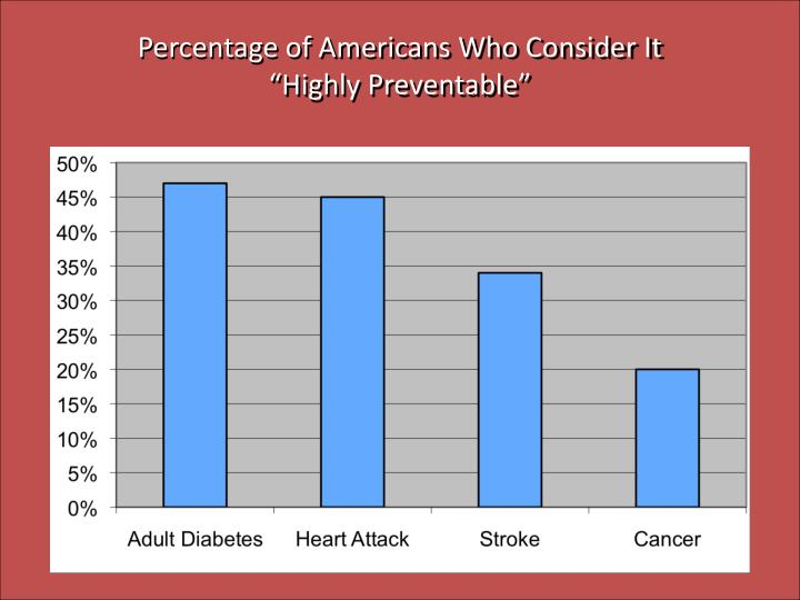 "Percentage of Americans Who Consider It ""Highly Preventable"""
