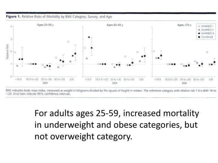 For adults ages 25-59, increased mortality in underweight and obese categories, but not overweight category.
