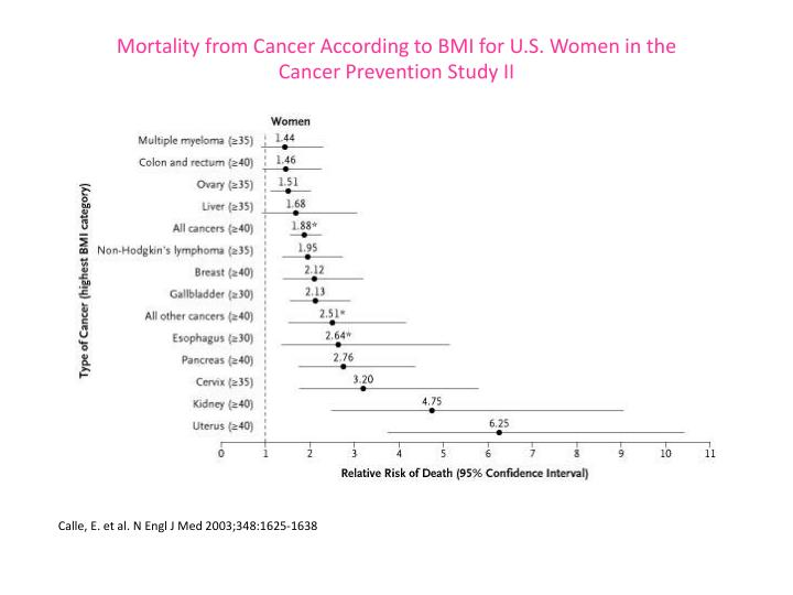 Mortality from Cancer According to BMI for U.S. Women in the
