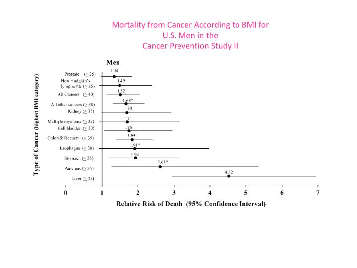 Mortality from Cancer According to BMI for U.S.