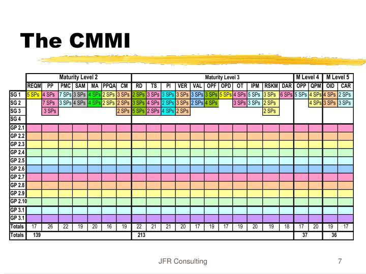 The CMMI