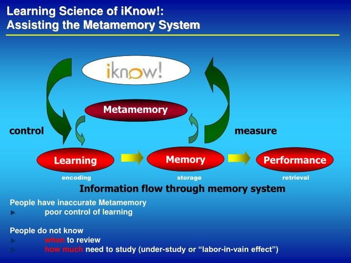 Learning science of iknow assisting the metamemory system