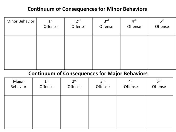 Continuum of Consequences for