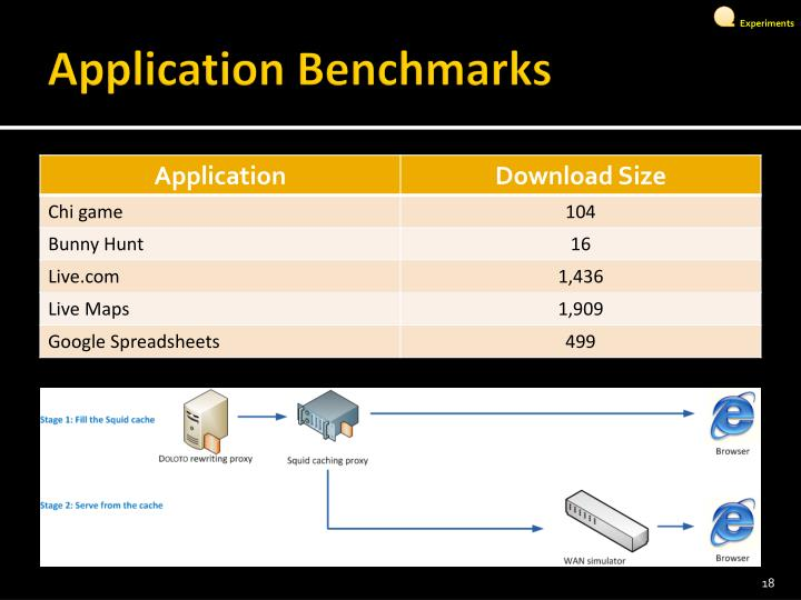 Application Benchmarks