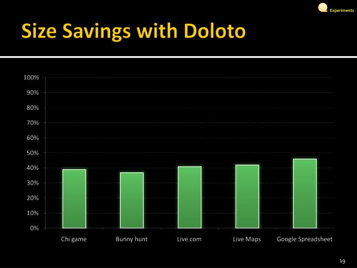 Size Savings with Doloto