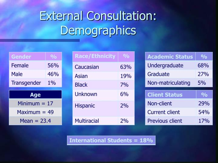 External Consultation: Demographics