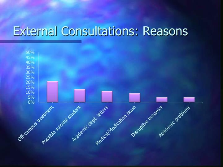 External Consultations: Reasons