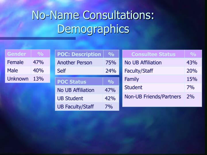 No-Name Consultations: Demographics