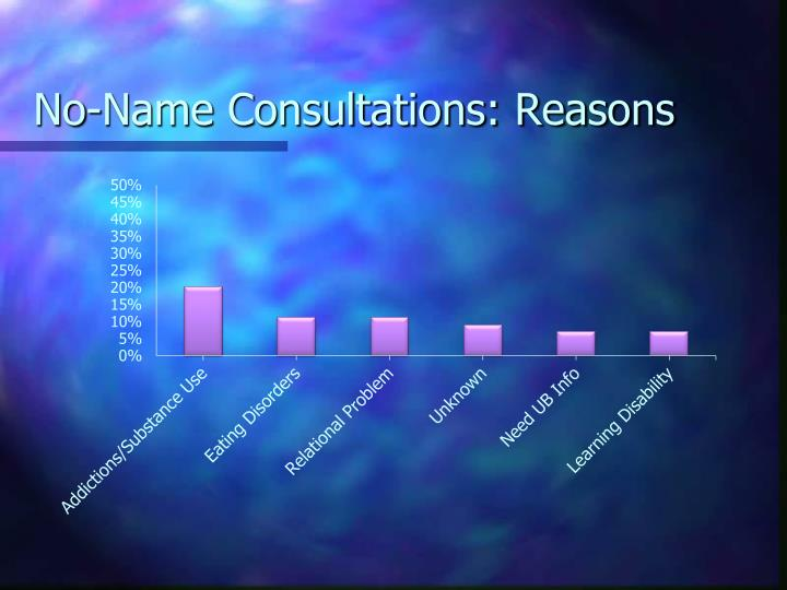 No-Name Consultations: Reasons
