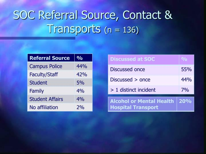 SOC Referral Source, Contact