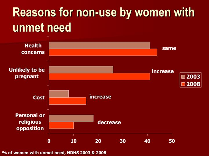 Reasons for non-use by women with unmet need