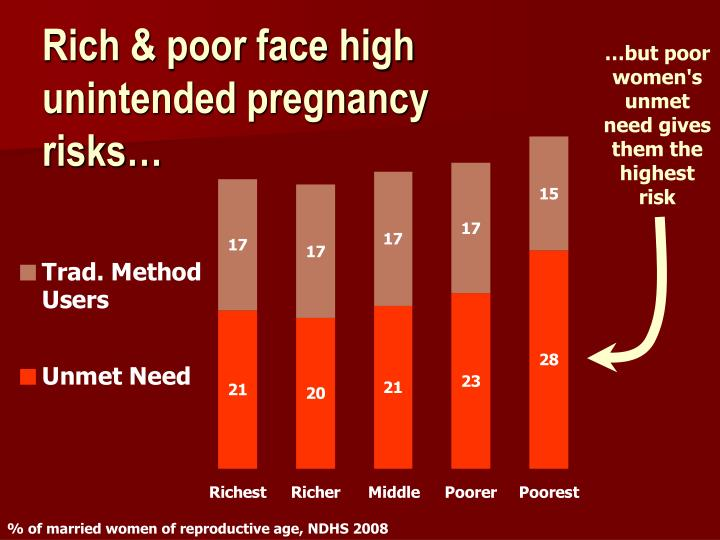 Rich & poor face high unintended pregnancy risks…