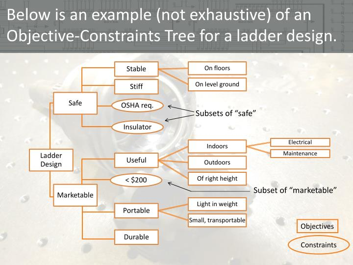 Below is an example (not exhaustive) of an Objective-Constraints Tree for a ladder design.