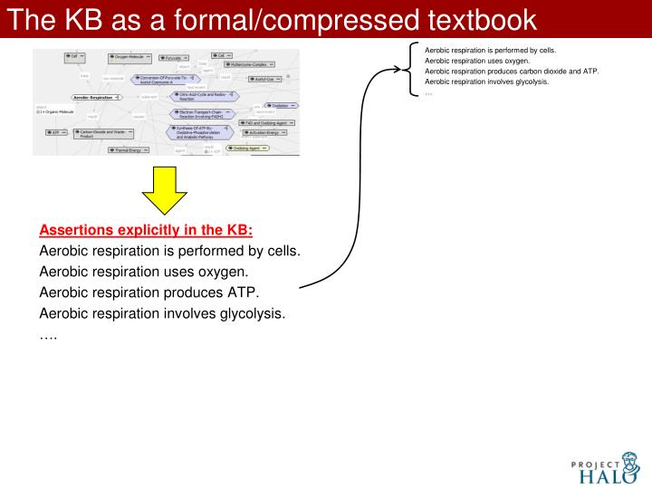 The KB as a formal/compressed textbook