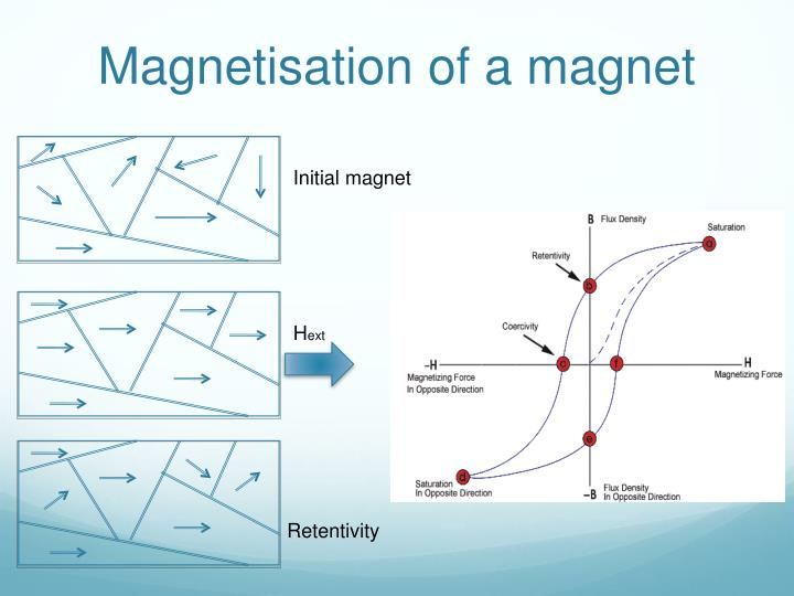 Magnetisation of a magnet