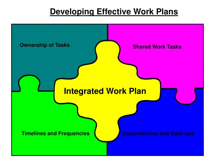 Developing Effective Work Plans