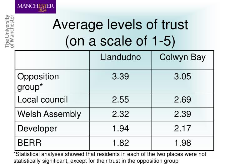 Average levels of trust