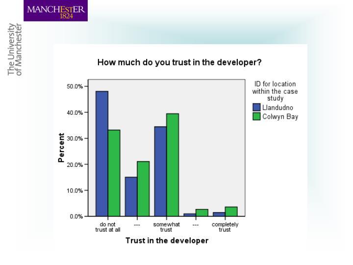 Trust in developer