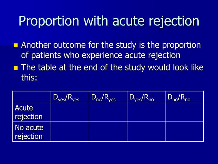 Proportion with acute rejection