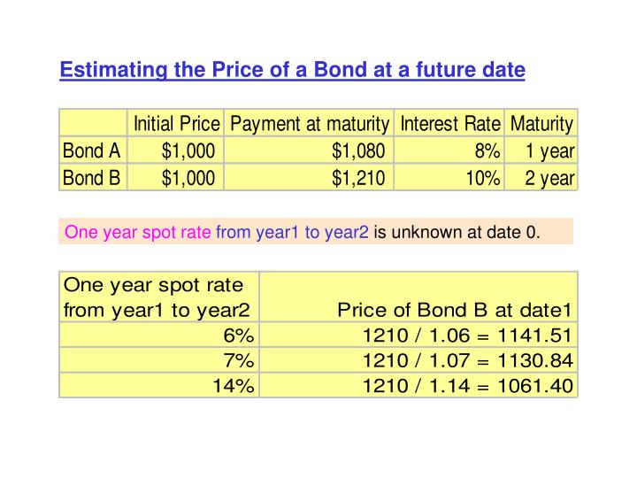 Estimating the Price of a Bond at a future date