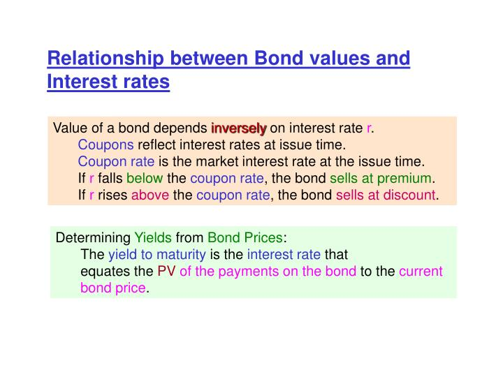 Relationship between Bond values and Interest rates