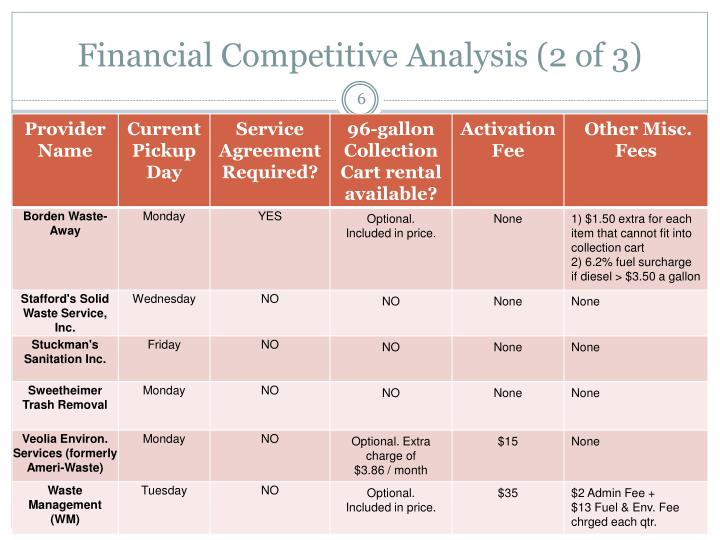 Financial Competitive Analysis (2 of 3)