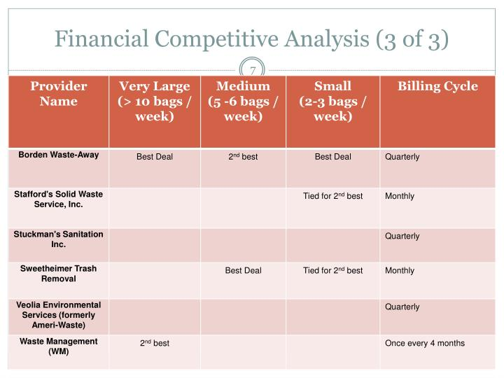 Financial Competitive Analysis (3 of 3)
